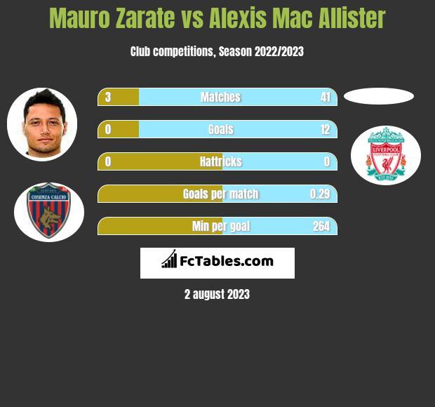 Mauro Zarate vs Alexis Mac Allister infographic