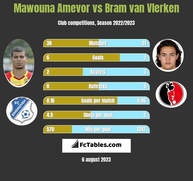 Mawouna Amevor vs Bram van Vlerken infographic
