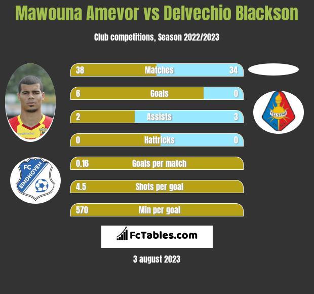 Mawouna Amevor vs Delvechio Blackson infographic