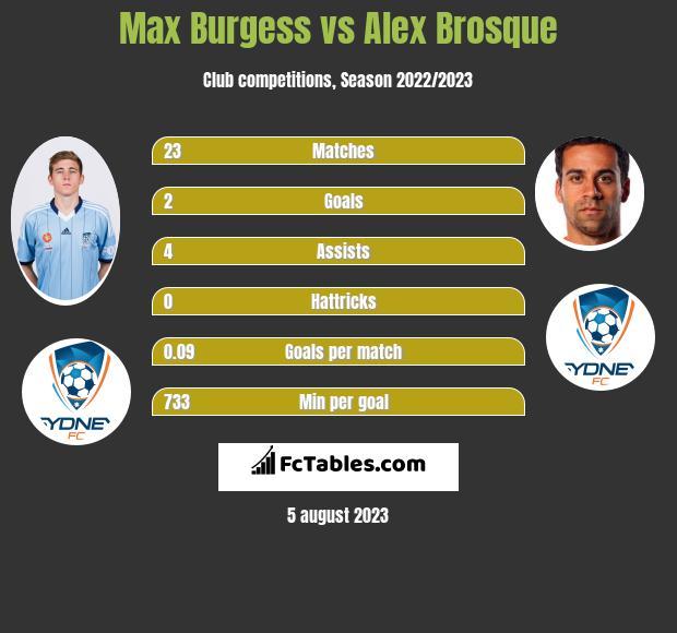 Max Burgess vs Alex Brosque infographic