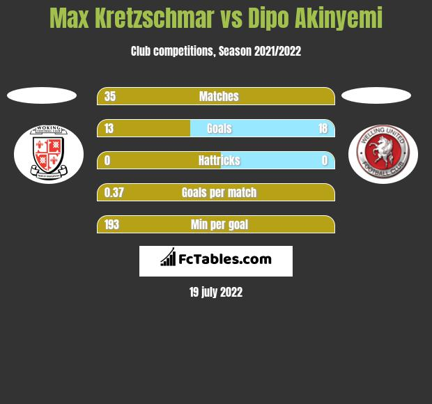 Max Kretzschmar vs Dipo Akinyemi h2h player stats