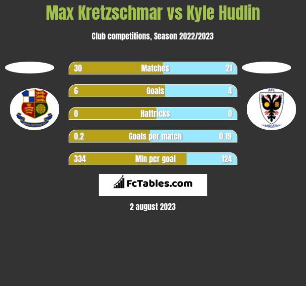 Max Kretzschmar vs Kyle Hudlin h2h player stats