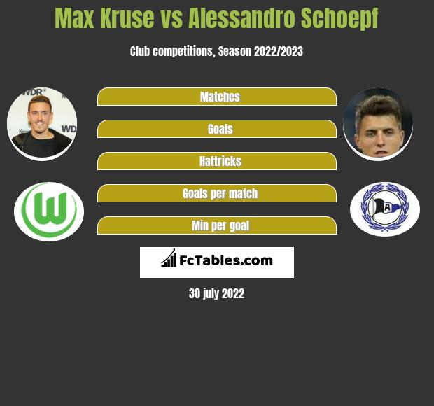 Max Kruse vs Alessandro Schoepf h2h player stats