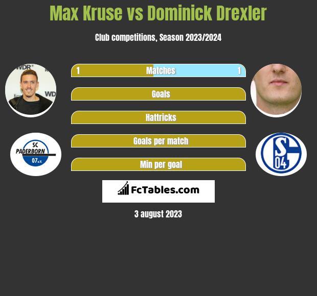Max Kruse vs Dominick Drexler h2h player stats