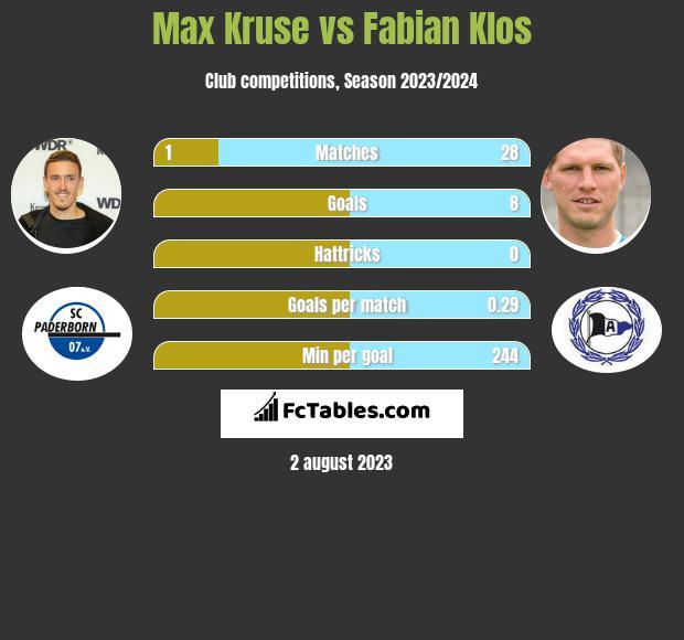 Max Kruse vs Fabian Klos infographic
