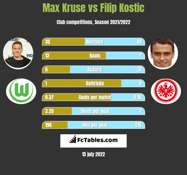 Max Kruse vs Filip Kostic h2h player stats