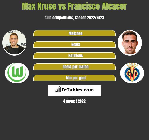 Max Kruse vs Francisco Alcacer h2h player stats