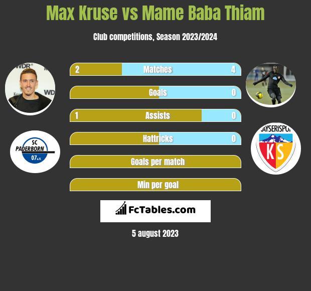 Max Kruse vs Mame Baba Thiam infographic