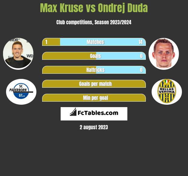 Max Kruse vs Ondrej Duda h2h player stats