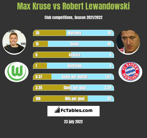 Max Kruse vs Robert Lewandowski h2h player stats