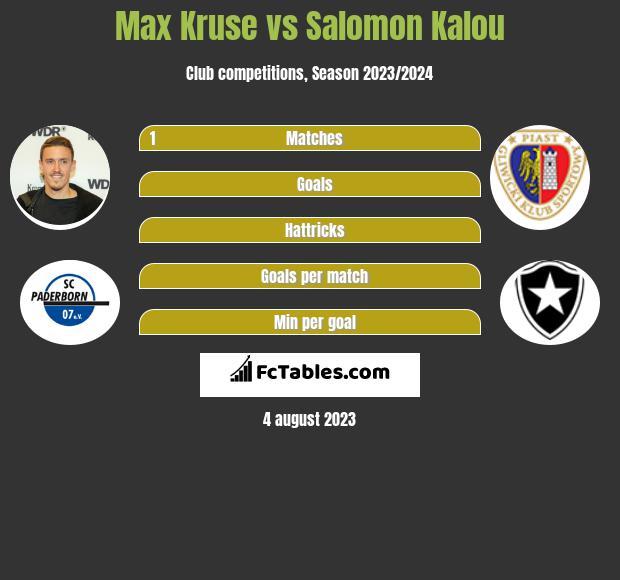 Max Kruse vs Salomon Kalou h2h player stats