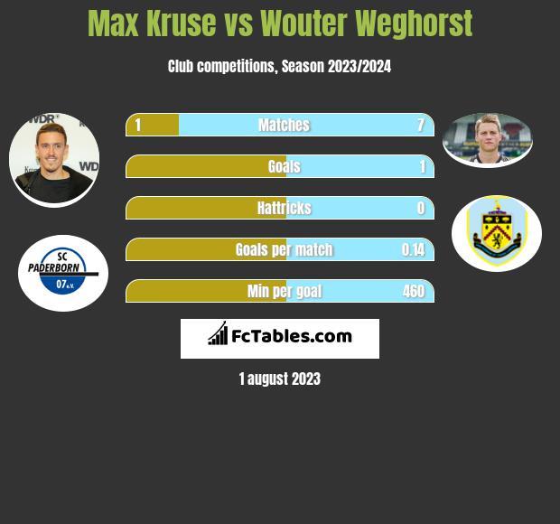 Max Kruse vs Wouter Weghorst h2h player stats