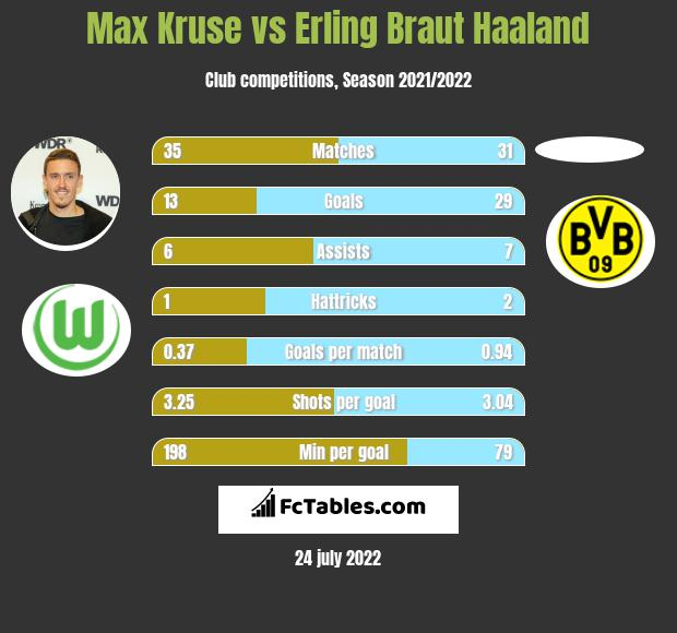Max Kruse vs Erling Braut Haaland h2h player stats