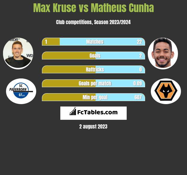 Max Kruse vs Matheus Cunha h2h player stats