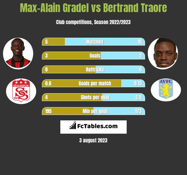 Max-Alain Gradel vs Bertrand Traore h2h player stats