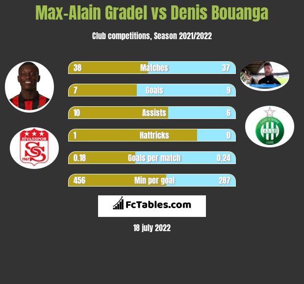 Max-Alain Gradel vs Denis Bouanga infographic