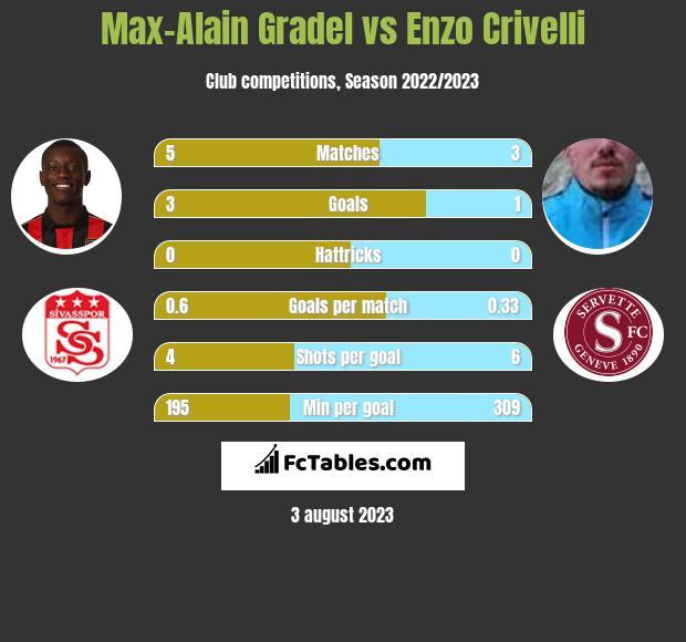 Max-Alain Gradel vs Enzo Crivelli h2h player stats