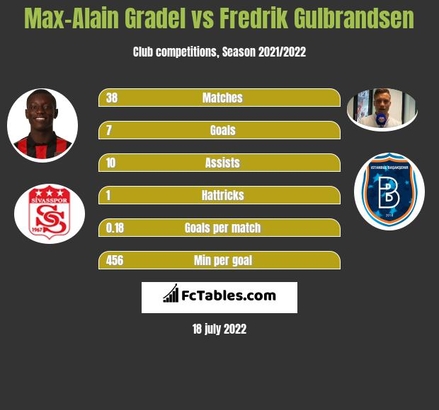 Max-Alain Gradel vs Fredrik Gulbrandsen infographic