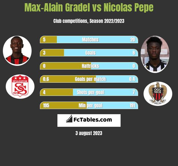 Max-Alain Gradel vs Nicolas Pepe h2h player stats