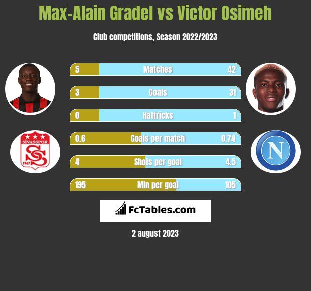 Max-Alain Gradel vs Victor Osimeh infographic