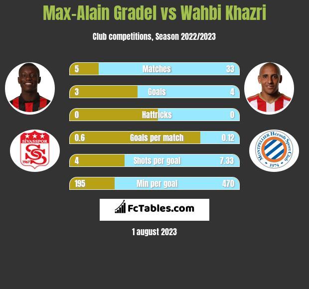 Max-Alain Gradel vs Wahbi Khazri h2h player stats