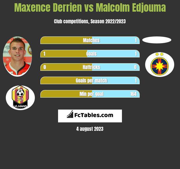 Maxence Derrien vs Malcolm Edjouma infographic