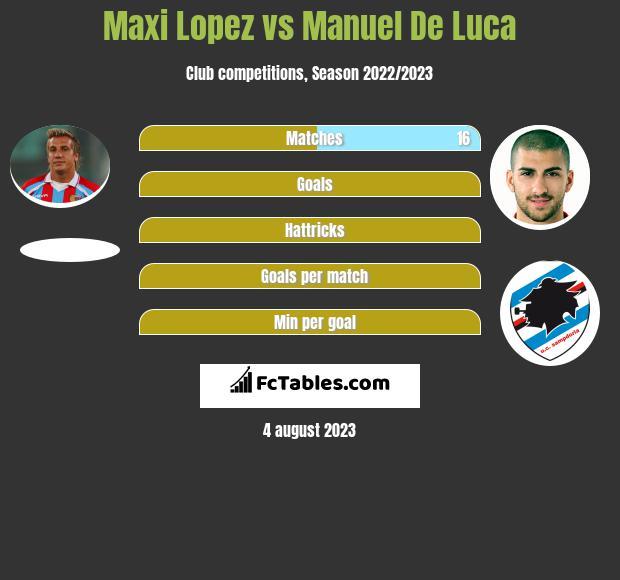 Maxi Lopez vs Manuel De Luca infographic