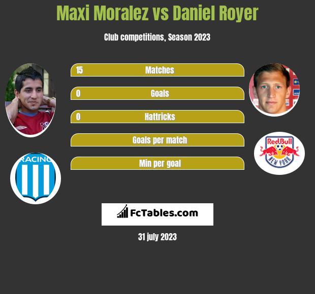 Maxi Moralez vs Daniel Royer infographic