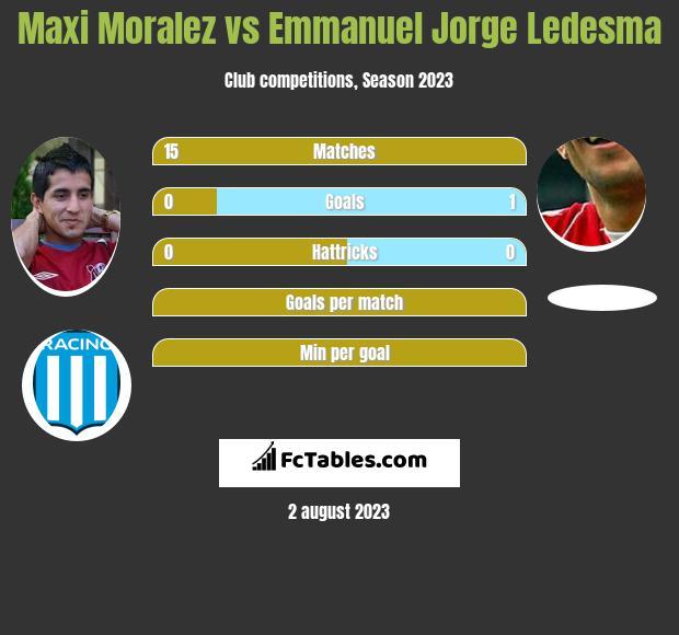 Maxi Moralez vs Emmanuel Jorge Ledesma infographic