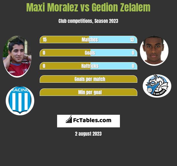 Maxi Moralez vs Gedion Zelalem infographic
