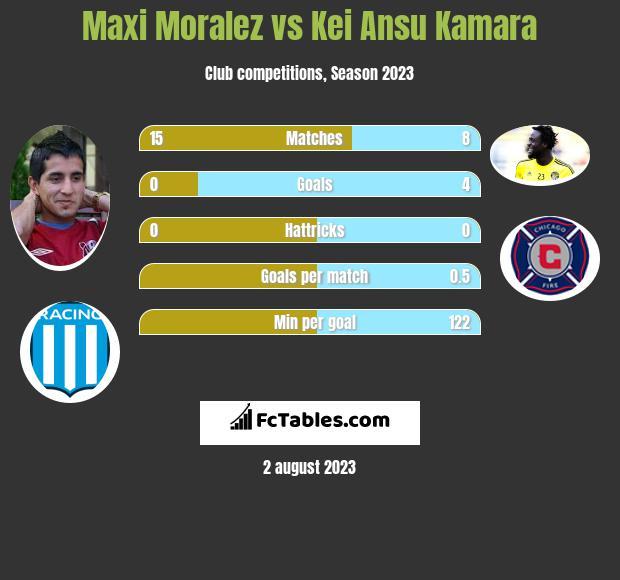 Maxi Moralez vs Kei Ansu Kamara h2h player stats
