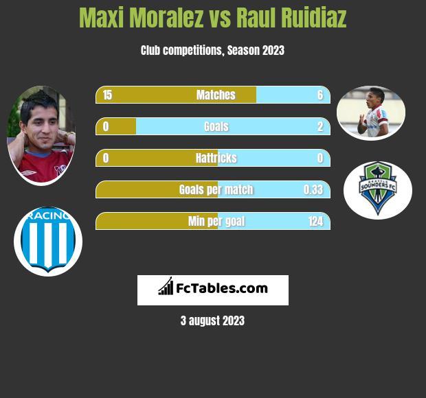Maxi Moralez vs Raul Ruidiaz h2h player stats
