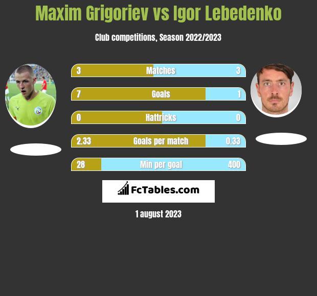 Maxim Grigoriev vs Igor Lebedenko h2h player stats