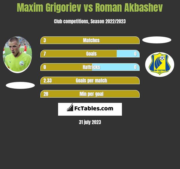 Maxim Grigoriev vs Roman Akbashev h2h player stats