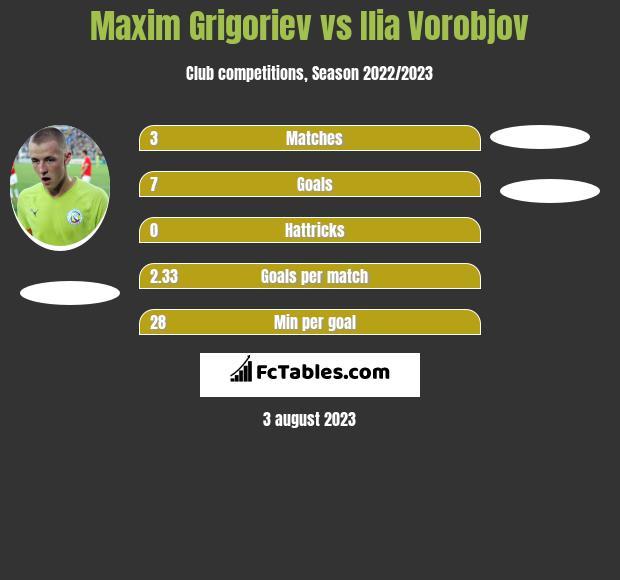 Maxim Grigoriev vs Ilia Vorobjov h2h player stats