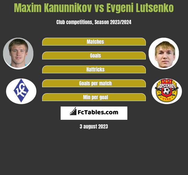 Maxim Kanunnikov vs Evgeni Lutsenko h2h player stats