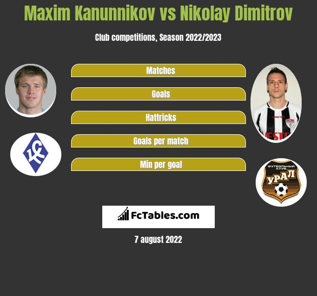 Maxim Kanunnikov vs Nikolay Dimitrov h2h player stats