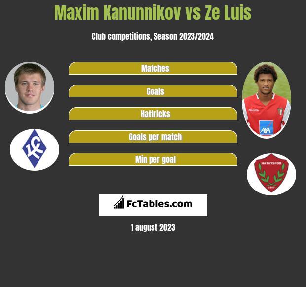 Maxim Kanunnikov vs Ze Luis infographic