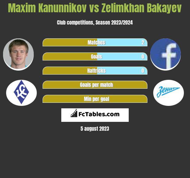 Maxim Kanunnikov vs Zelimkhan Bakayev h2h player stats