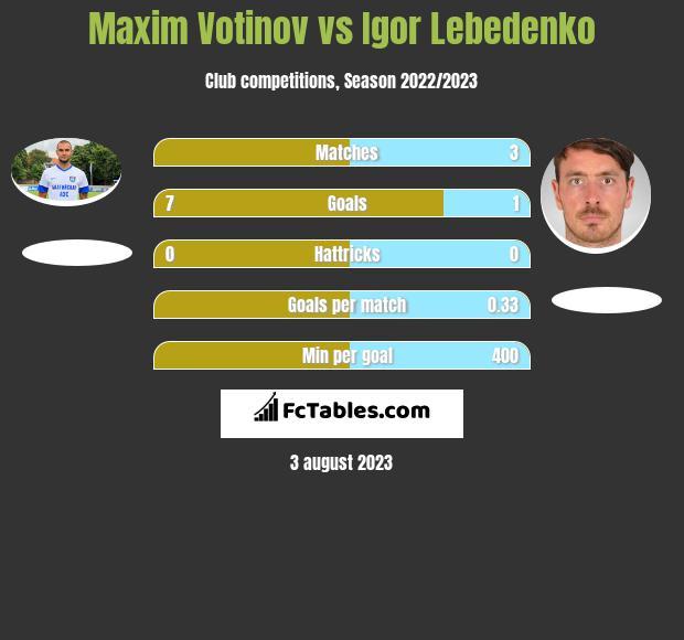 Maxim Votinov vs Igor Lebedenko h2h player stats