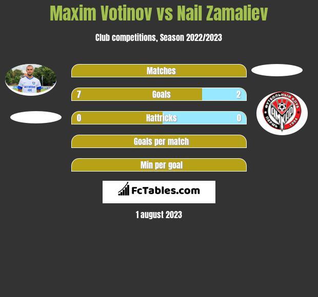 Maxim Votinov vs Nail Zamaliev h2h player stats