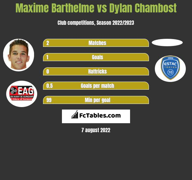Maxime Barthelme vs Dylan Chambost infographic