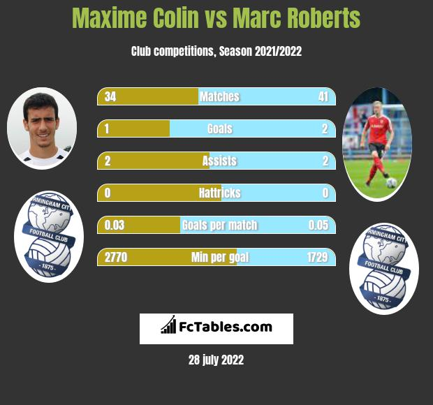 Maxime Colin vs Marc Roberts infographic