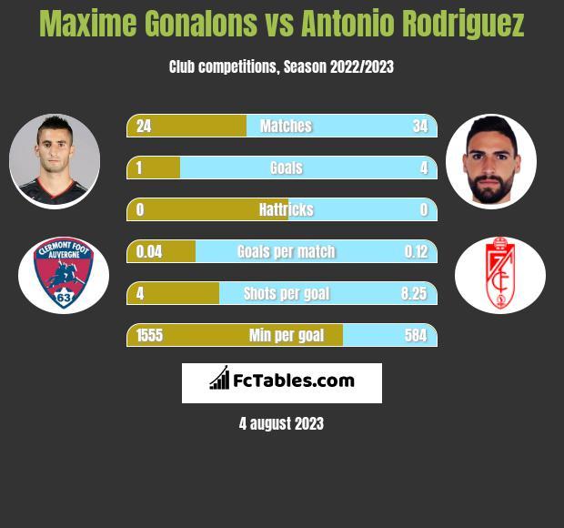 Maxime Gonalons vs Antonio Rodriguez infographic