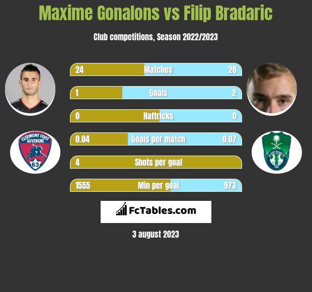 Maxime Gonalons vs Filip Bradaric infographic