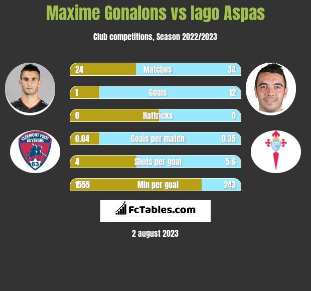 Maxime Gonalons vs Iago Aspas infographic