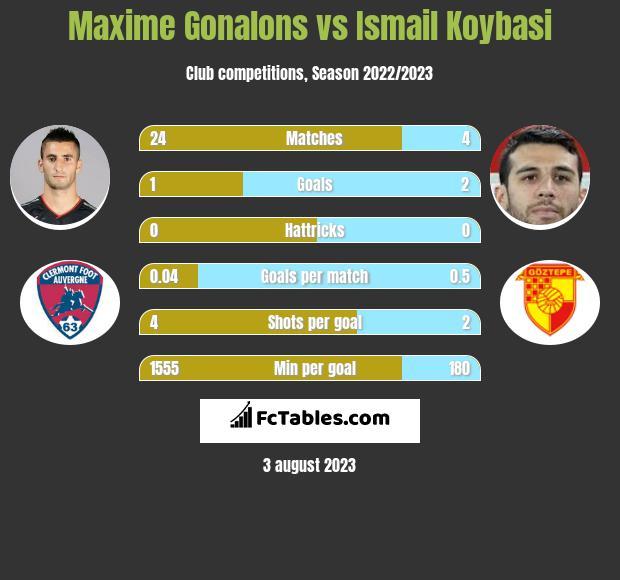 Maxime Gonalons vs Ismail Koybasi infographic