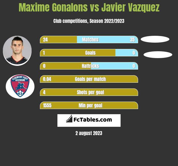 Maxime Gonalons vs Javier Vazquez infographic