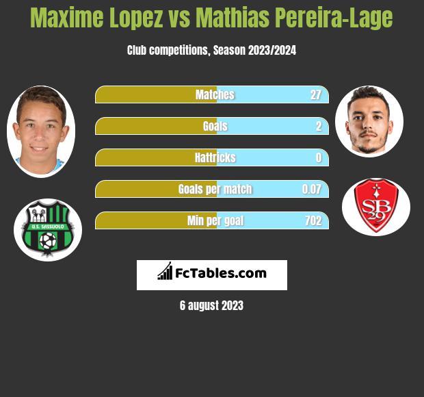 Maxime Lopez vs Mathias Pereira-Lage infographic