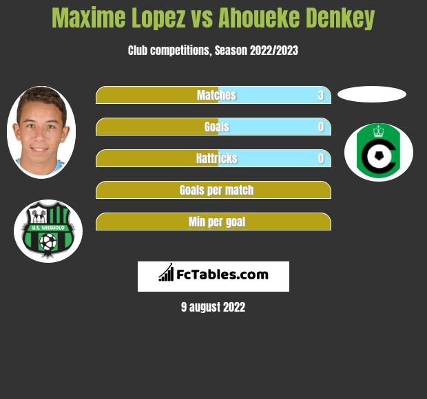 Maxime Lopez infographic statistics for Nimes